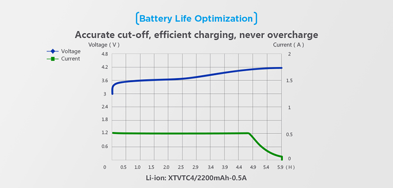 Xtar MC1 Optimal Charging
