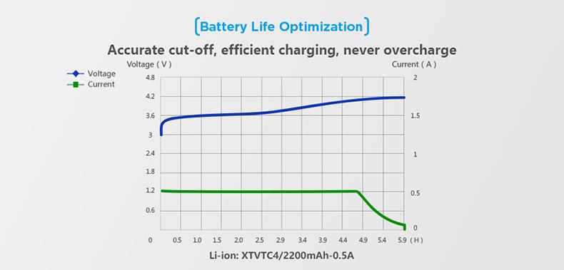 Xtar MC1 Optimal Charging